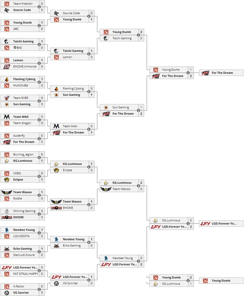 LGD.FY прошла 2-й открытый отбор. Закрытая квалификация в Китае укомплектована