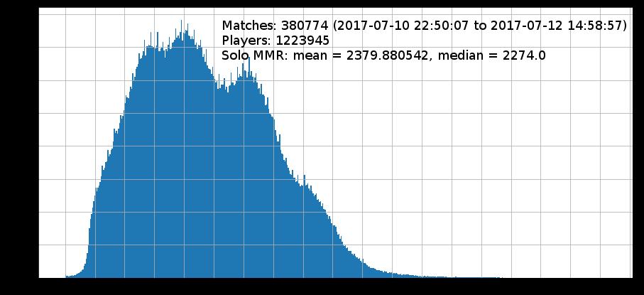 Статистика игроков дота 2 [PUNIQRANDLINE-(au-dating-names.txt) 31
